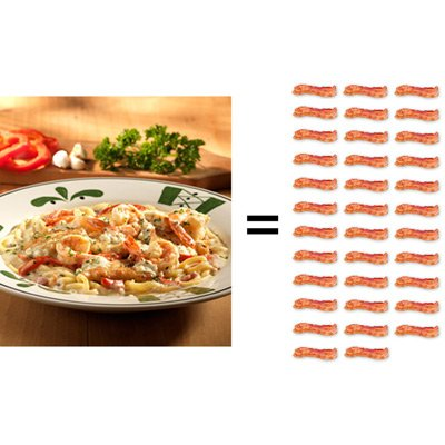 The Bacon Calculator How Many Slices Of Bacon Does Your Dinner Equal Eatingwell